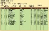 第24S:09月2週 新潟2歳S 成績