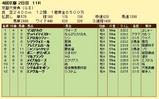 第18S:10月2週 京都大賞典 成績