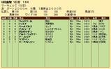 第23S:07月3週 マーキュリC 成績