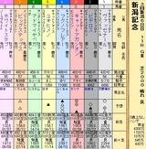 第25S:09月1週 新潟記念