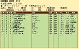 第35S:03月4週 名古屋大賞典 成績