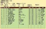 第35S:08月2週 関屋記念 成績