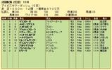 第17S:07月3週 アイビスサマーダッシュ 成績