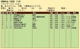 第28S:12月2週 ステイヤーズS 成績