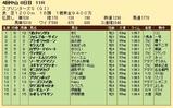 第28S:10月1週 スプリンターズS 成績