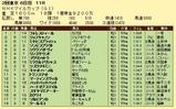 第18S:05月2週 NHKマイルC 成績