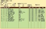 第25S:02月1週 根岸S 成績