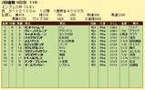 第18S:02月4週 エンプレス杯 成績