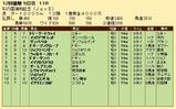 第33S:11月4週 彩の国浦和記念 成績