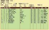第31S:11月1週 武蔵野S 成績