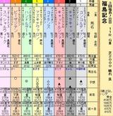 第28S:11月3週 福島記念