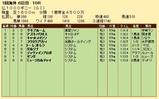 第34S:05月2週 仏1000G 成績