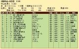 第35S:03月3週 中山牝馬S 成績