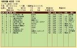 第36S:01月2週 シンザン記念 成績