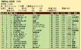 第22S:01月3週 京成杯 成績