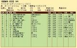 第28S:03月5週 ドバイGS 成績