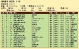 第28S:06月2週 安田記念 成績