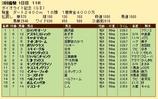 第30S:03月1週 ダイオライト記念 成績