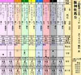 第26S:04月2週 阪神牝馬S