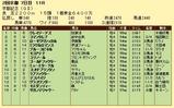 第17S:02月4週 京都記念 成績