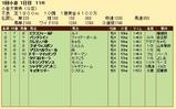 第33S:02月2週 小倉大賞典 成績