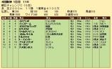 第22S:09月3週 朝日CC 成績