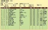 第17S:01月4週 平安S 成績