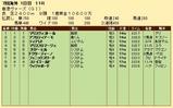 第33S:12月2週 香港ヴァーズ 成績