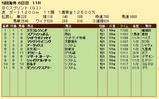 第29S:10月4週 BCS 成績