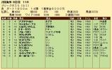 第33S:05月3週 プリークネスS 成績
