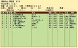 第34S:03月3週 中山牝馬S 成績