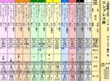 第18S:02月4週 エンプレス杯