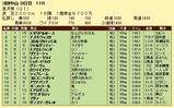 第17S:04月3週 皐月賞 成績