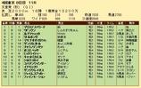 第33S:11月1週 天皇賞秋 成績