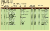 第26S:07月1週 ラジオNIKKEI賞 成績