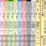第32S:09月3週 ヴェルメイユ賞