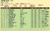 第35S:01月4週 平安S 成績