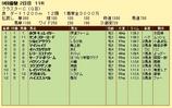第19S:08月3週 クラスターC 成績