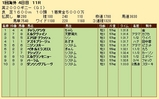 第29S:05月1週 英2000G 成績