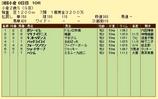 第17S:09月2週 小倉2歳S 成績