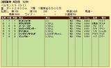 第31S:06月1週 ベルモントS 成績