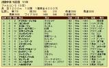第34S:03月4週 ファルコンS 成績
