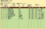 第30S:03月4週 スプリングS 成績