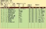 第35S:09月1週 愛チャンピオンS 成績