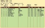 第33S:12月2週 ステイヤーズS 成績