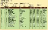 第27S:01月4週 平安S 成績