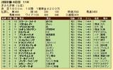 第29S:02月3週 きさらぎ賞 成績