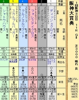 第27S:03月5週 阪神大賞典