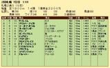 第28S:10月1週 札幌2歳S 成績