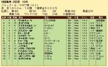 第32S:08月2週 ジャックルマロワ賞 成績